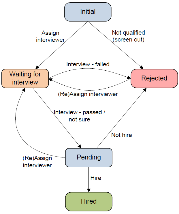 process diagram for TMS and recruiting