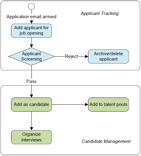 applicant tracking process integrated with candidate management